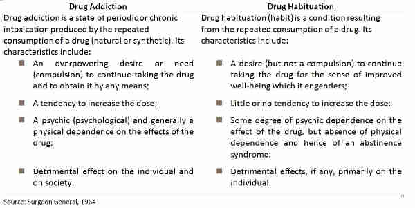 what is drug habituation